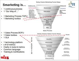 Derby Management Sales -Marketing Funnel-6-3