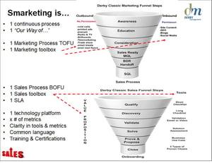 Derby Management Sales -Marketing Funnel-6-4
