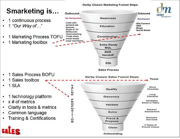 Derby Management Sales -Marketing Funnel-6-4.jpg