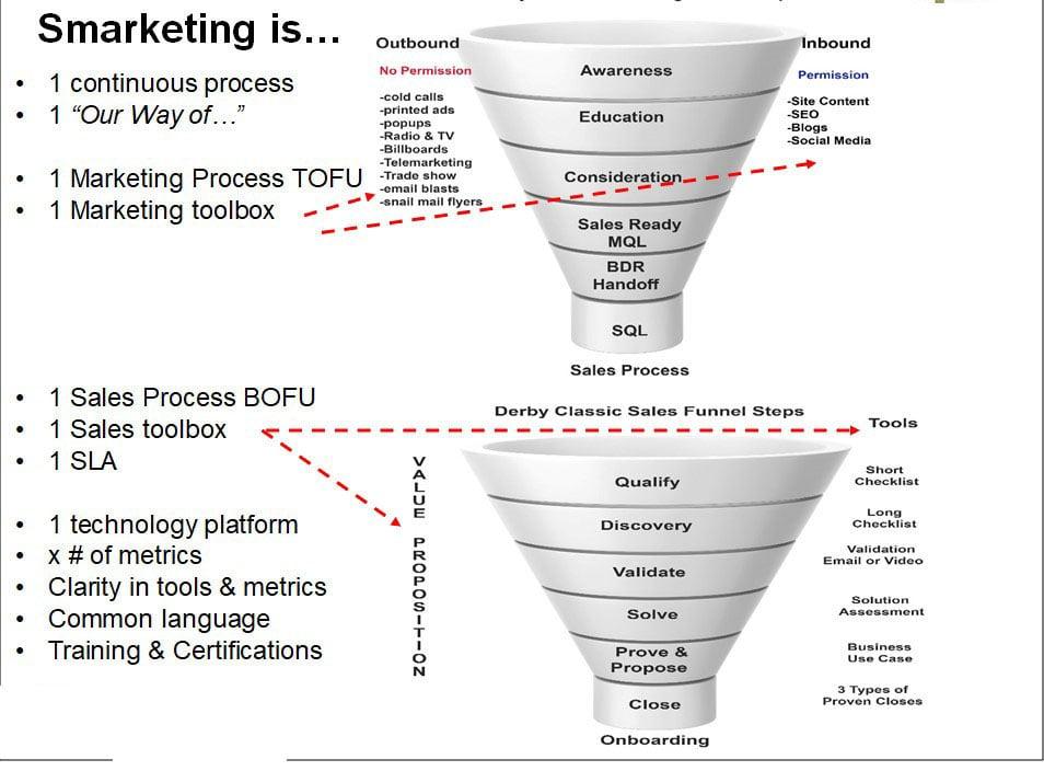 Derby Management Sales -Marketing Funnel-8