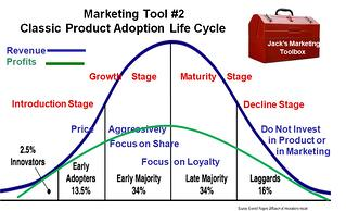 Product Life Cycle and Sales .jpg
