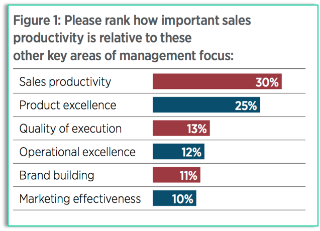 Sales Productivity 2016.png