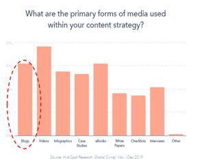 blogging importance .jpg