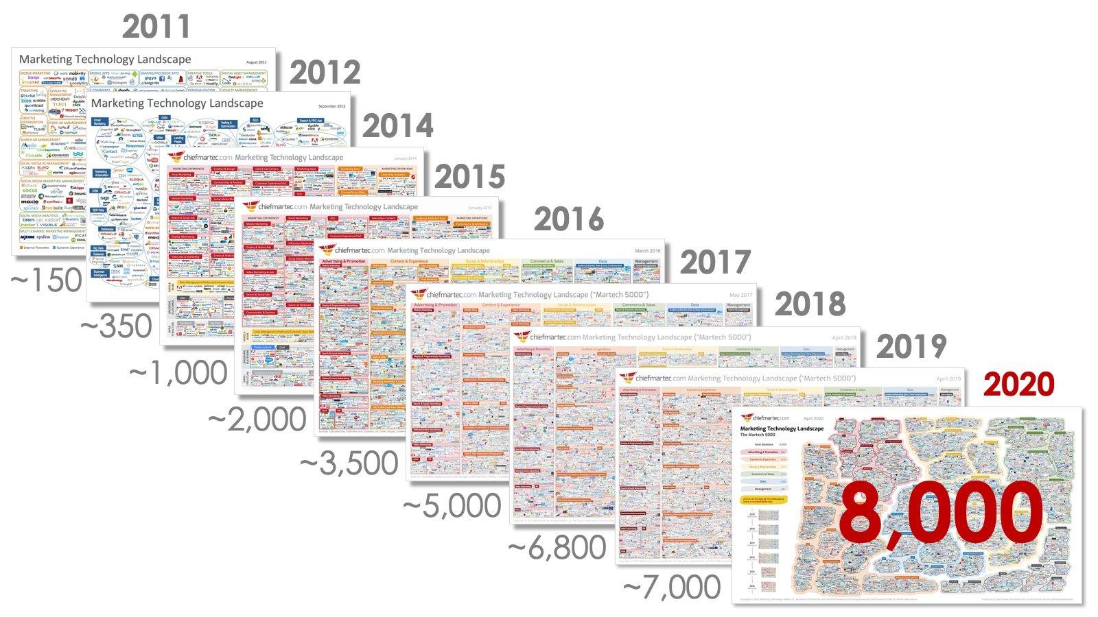 martech-landscape-2021