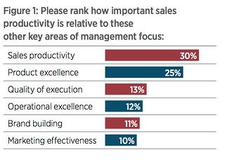 sales productivity 2019