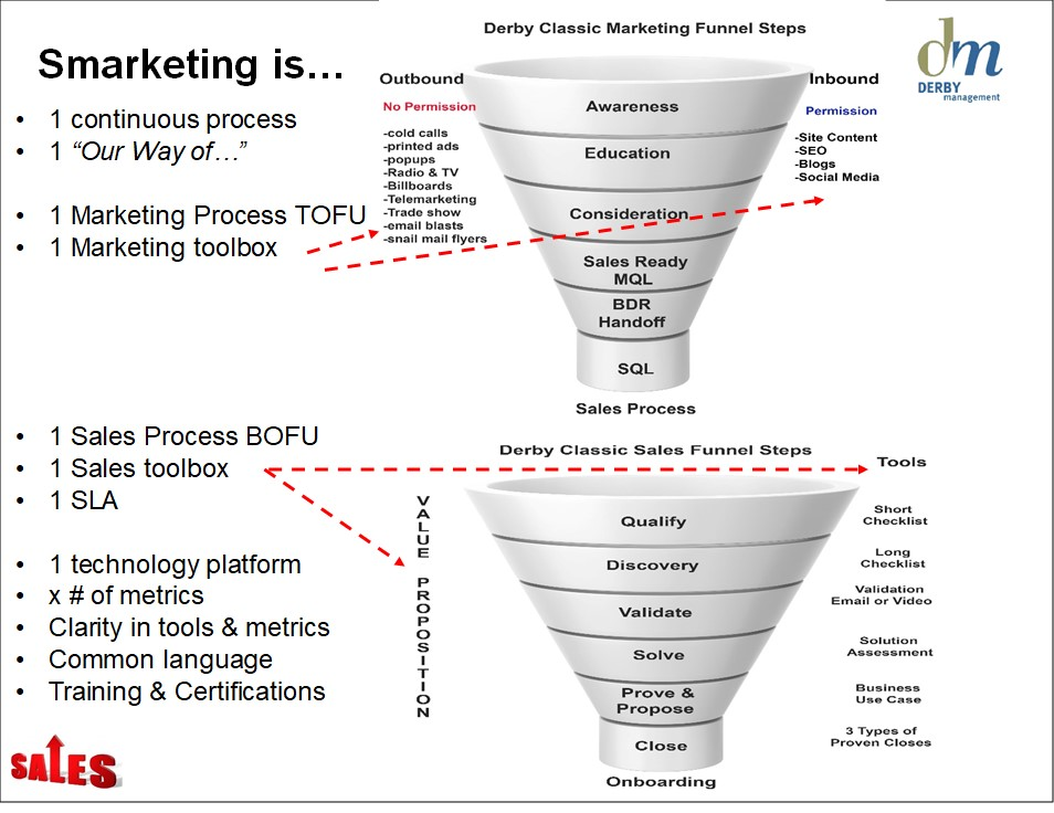 Derby Management Sales -Marketing Funnel-6-1.jpg