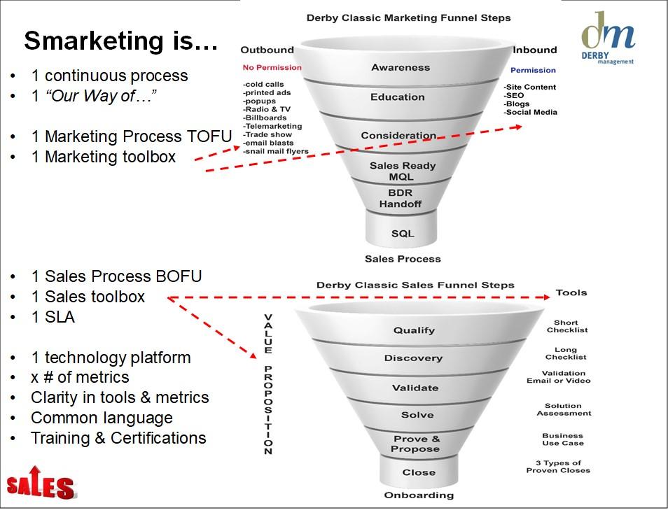 Derby Management Sales -Marketing Funnel-6-4.jpg